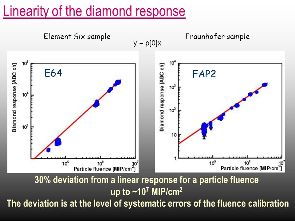 Linearity of the diamond response 30% deviation from a linear response for a particle fluence up to ~10 7 MIP/cm 2 The deviation is at the level of systematic errors of the fluence calibration E64 FAP2 Fraunhofer sampleElement Six sample y = p[0]x