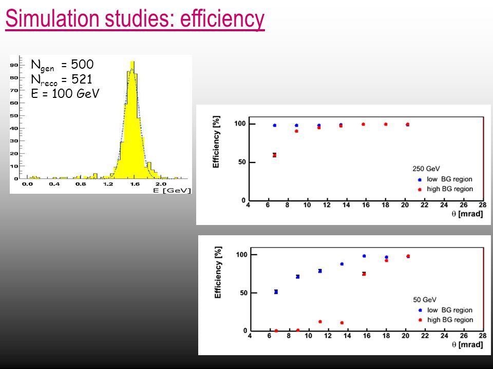 Simulation studies: efficiency N gen = 500 N reco = 521 E = 100 GeV