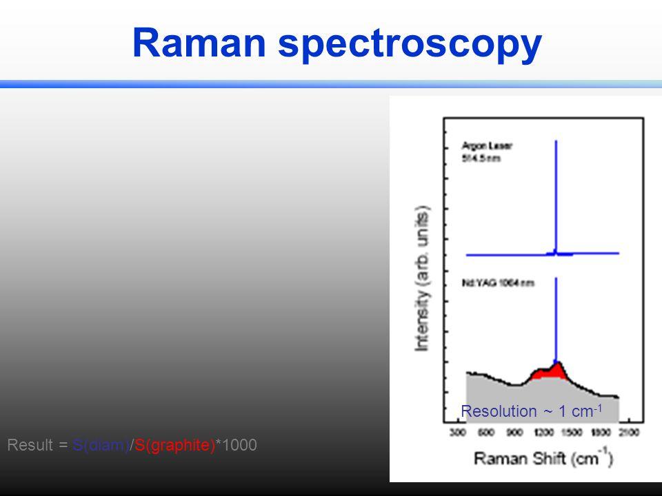 Raman spectroscopy Resolution ~ 1 cm -1 Result = S(diam)/S(graphite)*1000