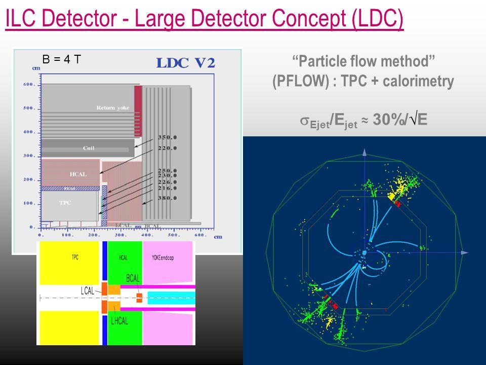 ILC Detector - Large Detector Concept (LDC) Particle flow method (PFLOW) : TPC + calorimetry  Ejet /E jet ≈ 30%/√E B = 4 T