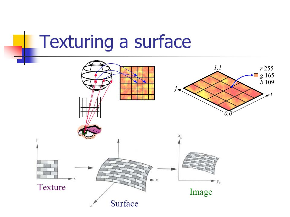 Texturing a surface