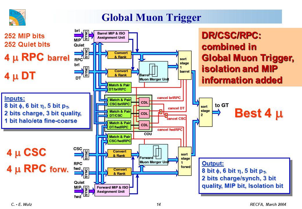 RECFA, March 2004 C. - E. Wulz14 Global Muon Trigger Output: 8 bit , 6 bit , 5 bit p T, 2 bits charge/synch, 3 bit quality, MIP bit, Isolation bit