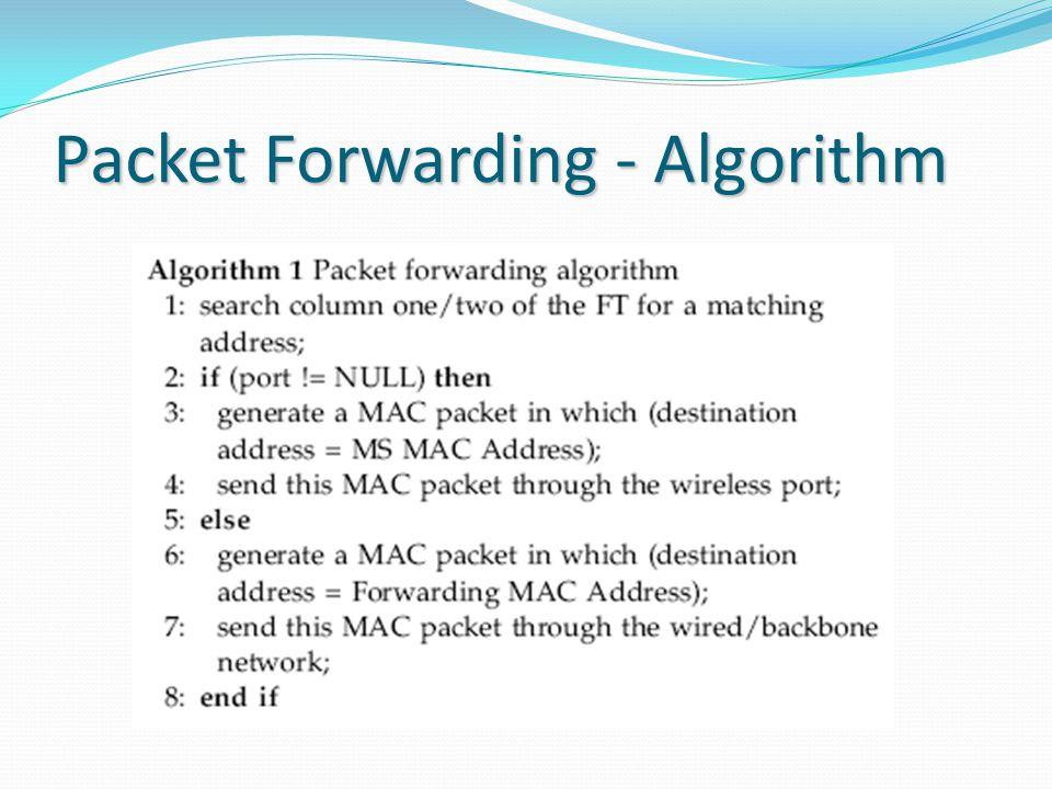 Packet Forwarding - Algorithm