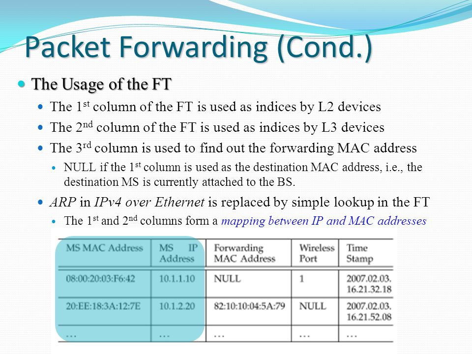 Packet Forwarding (Cond.) The Usage of the FT The Usage of the FT The 1 st column of the FT is used as indices by L2 devices The 2 nd column of the FT is used as indices by L3 devices The 3 rd column is used to find out the forwarding MAC address NULL if the 1 st column is used as the destination MAC address, i.e., the destination MS is currently attached to the BS.