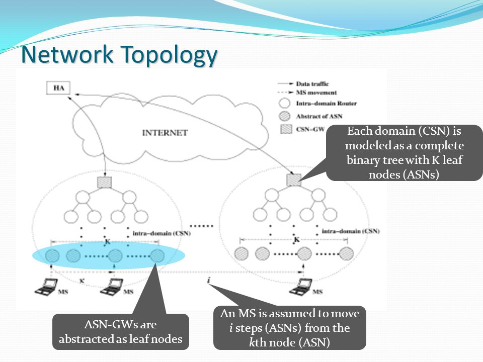 Network Topology ASN-GWs are abstracted as leaf nodes An MS is assumed to move i steps (ASNs) from the kth node (ASN) Each domain (CSN) is modeled as a complete binary tree with K leaf nodes (ASNs)