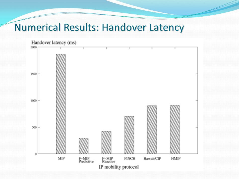 Numerical Results: Handover Latency