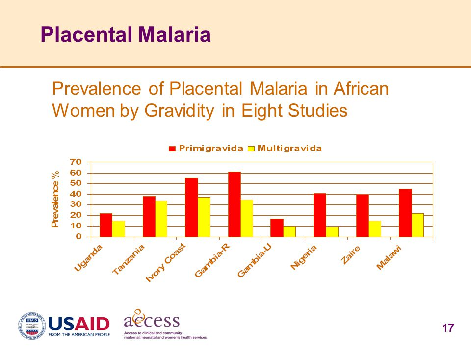 17 Placental Malaria Prevalence of Placental Malaria in African Women by Gravidity in Eight Studies