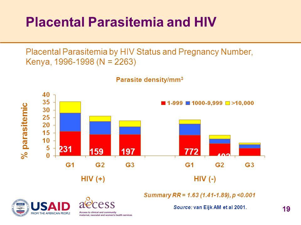 19 Placental Parasitemia and HIV Parasite density/mm 3 % parasitemic HIV (+)HIV (-) 231 159197772 402 479 Summary RR = 1.63 (1.41-1.89), p <0.001 Sour
