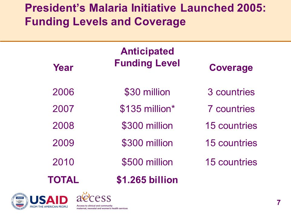 7 President's Malaria Initiative Launched 2005: Funding Levels and Coverage Year Anticipated Funding Level Coverage 2006$30 million3 countries 2007$13