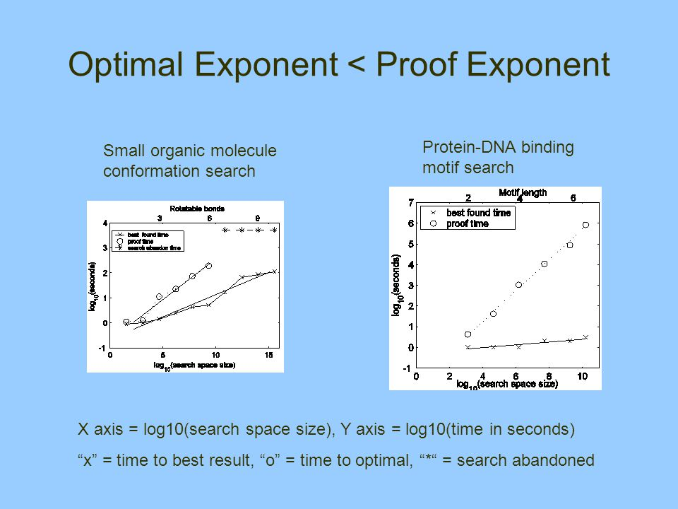 Optimal Exponent < Proof Exponent X axis = log10(search space size), Y axis = log10(time in seconds) x = time to best result, o = time to optimal, * = search abandoned Small organic molecule conformation search Protein-DNA binding motif search