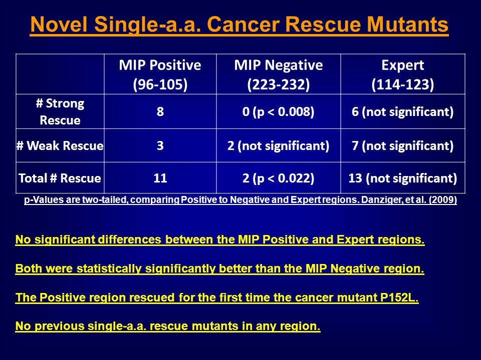 MIP Positive (96-105) MIP Negative (223-232) Expert (114-123) # Strong Rescue 80 (p < 0.008)6 (not significant) # Weak Rescue32 (not significant)7 (not significant) Total # Rescue112 (p < 0.022)13 (not significant) p-Values are two-tailed, comparing Positive to Negative and Expert regions.