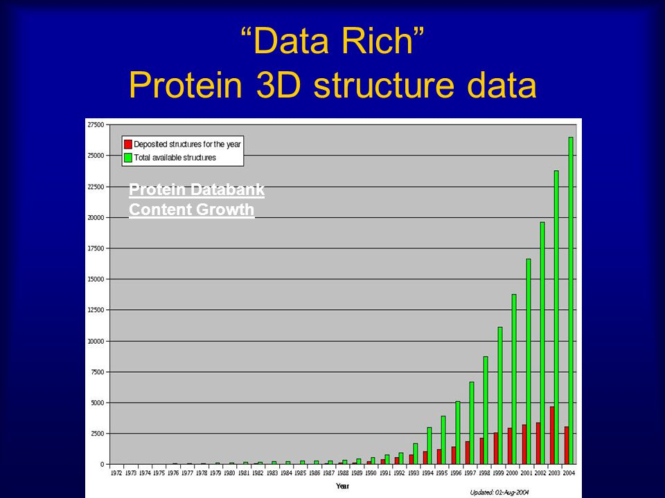 Data Rich Protein 3D structure data Protein Databank Content Growth