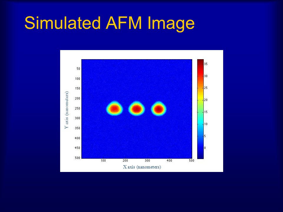 Simulated AFM Image X axis (nanometers) Y axis (nanometers)