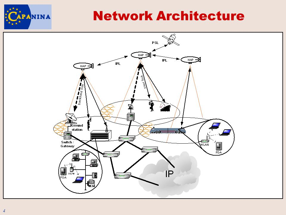 5 All-IP Approach IP in the native mode, not only for transport purposes the architecture can be build from the scratch why IP: prevalent fixed networking standard simple and stateless complexity pushed to the edge