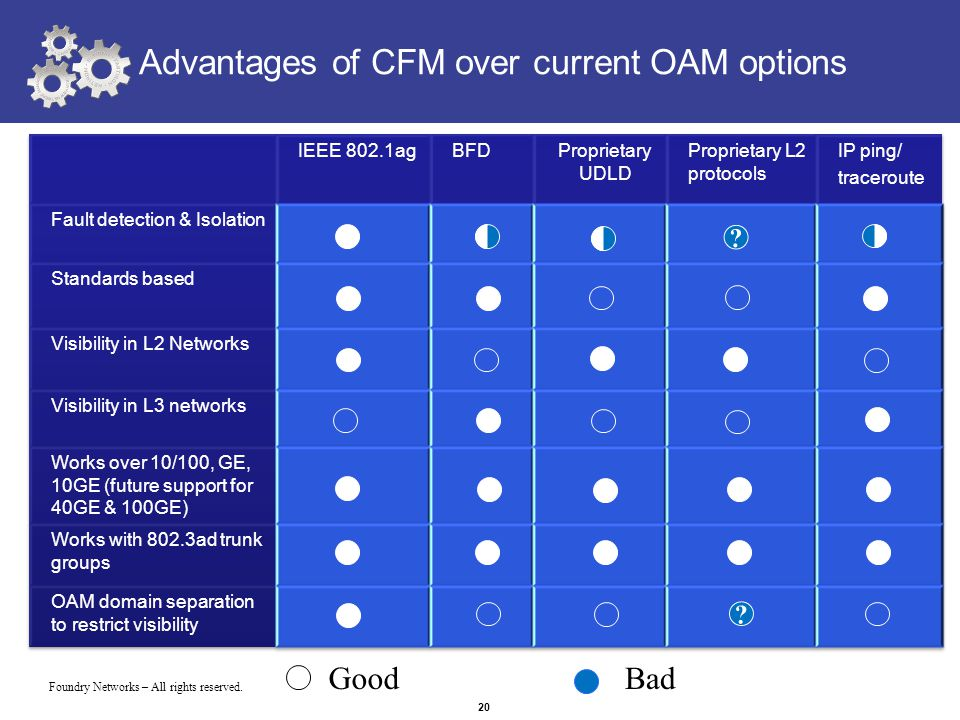 Foundry Networks – All rights reserved. 20 Advantages of CFM over current OAM options GoodBad ? ?