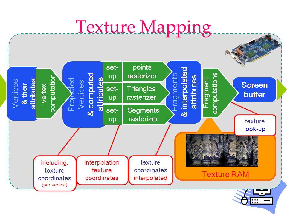 Texture Mapping Screen buffer Texture RAM interpolation texture coordinates texture coordinates interpolated including: texture coordinates (per verte