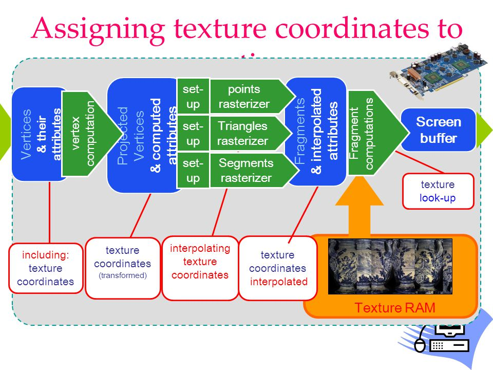 Assigning texture coordinates to vertices Screen buffer Texture RAM interpolating texture coordinates texture coordinates interpolated texture look-up