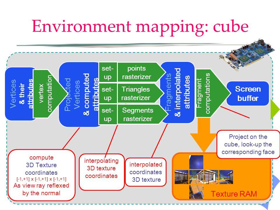 Environment mapping: cube Screen buffer Texture RAM interpolating 3D texture coordinates interpolated coordinates 3D texture Project on the cube, look