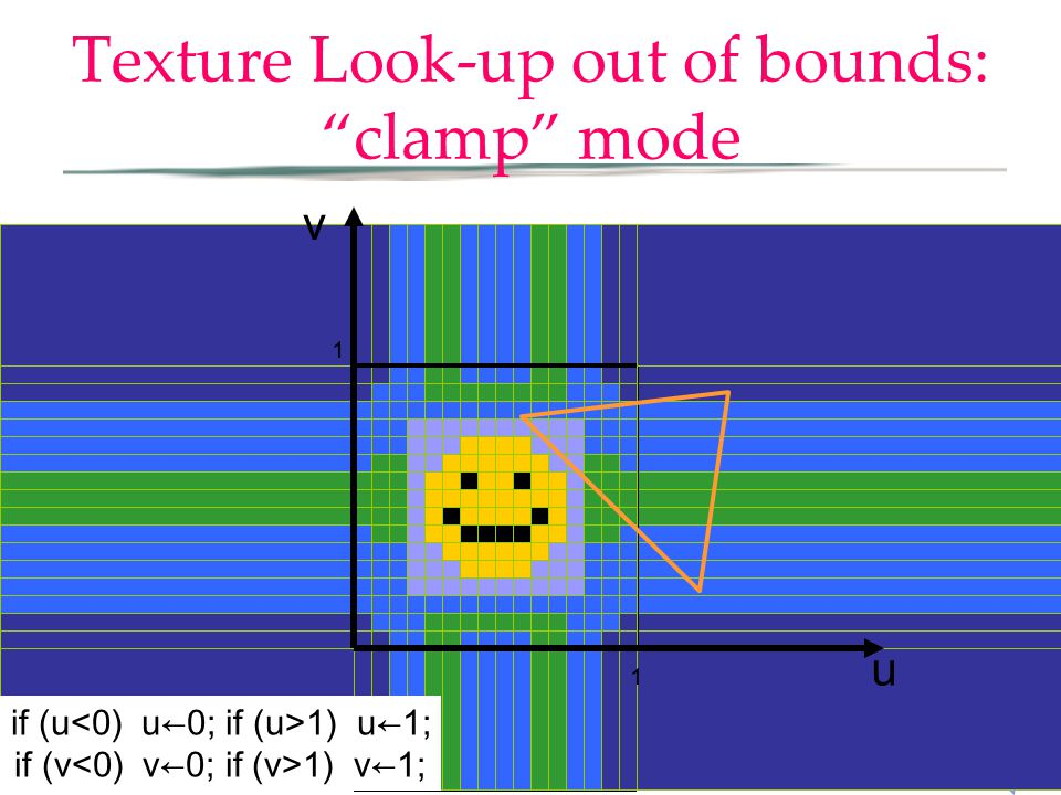 u Texture Look-up out of bounds: clamp mode if (u 1) u←1; if (v 1) v←1; 1 1 v