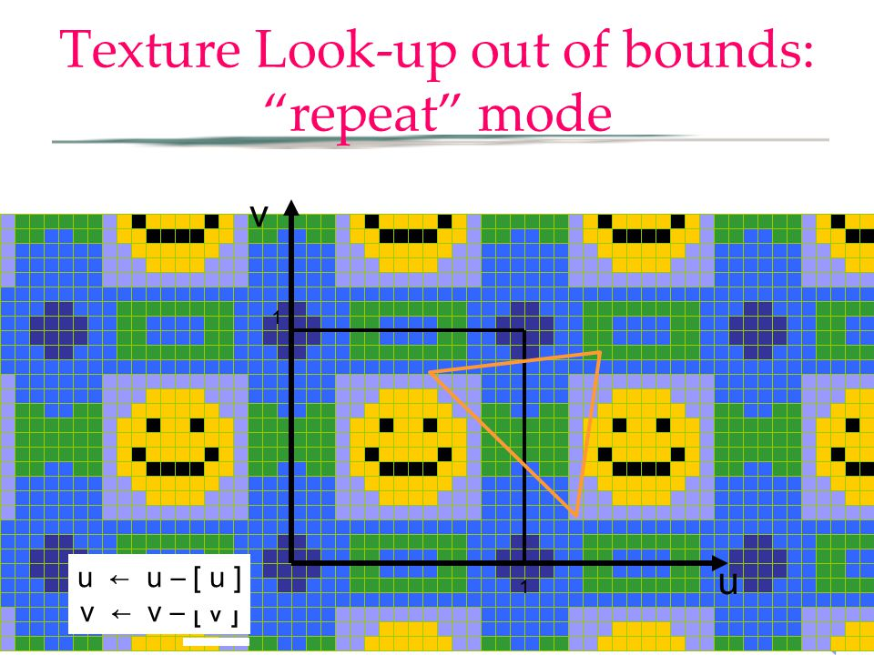 Texture Look-up out of bounds: repeat mode u v 1 1 u ← u – [ u ] v ← v – [ v ]