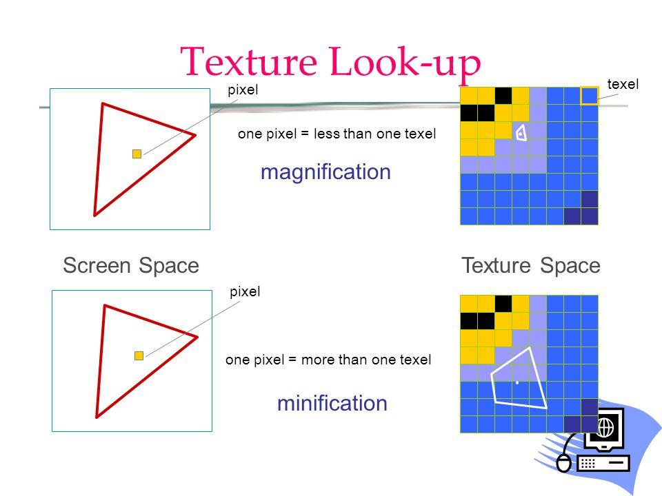 pixel Texture Look-up Texture SpaceScreen Space pixel texel one pixel = less than one texel one pixel = more than one texel minification magnification