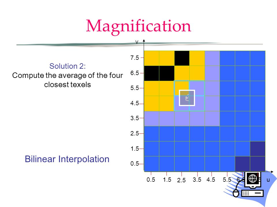 Magnification Solution 2: Compute the average of the four closest texels Bilinear Interpolation 0.51.5 2.5 3.54.55.56.5 0.5 1.5 2.5 3.5 4.5 5.5 6.5 7.