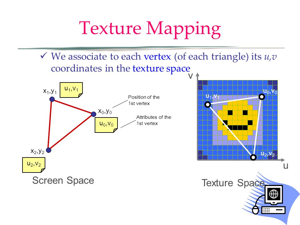 Texture Mapping We associate to each vertex (of each triangle) its u,v coordinates in the texture space Screen Space x 0,y 0 x 2,y 2 x 1,y 1 u 0,v 0 u 1,v 1 u 2,v 2 Position of the 1st vertex Attributes of the 1st vertex u 0,v 0 u 1,v 1 u 2,v 2