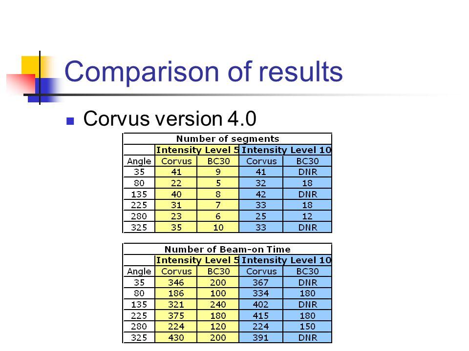 Comparison of results Corvus version 4.0