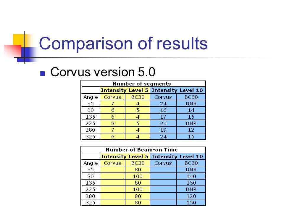 Comparison of results Corvus version 5.0