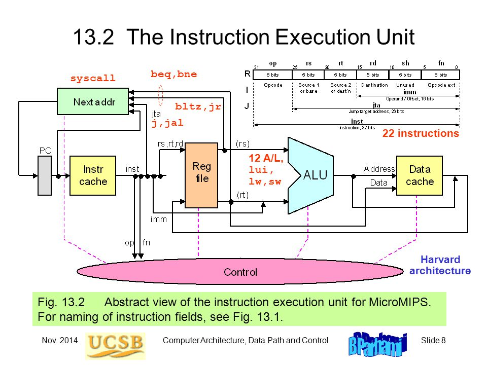 Nov.2014Computer Architecture, Data Path and ControlSlide 49 Pipelined Instruction Execution Fig.