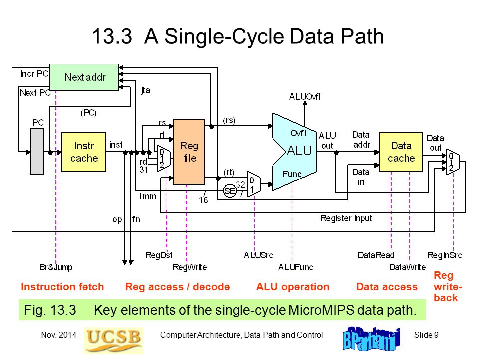 Nov.2014Computer Architecture, Data Path and ControlSlide 10 An ALU for MicroMIPS Fig.