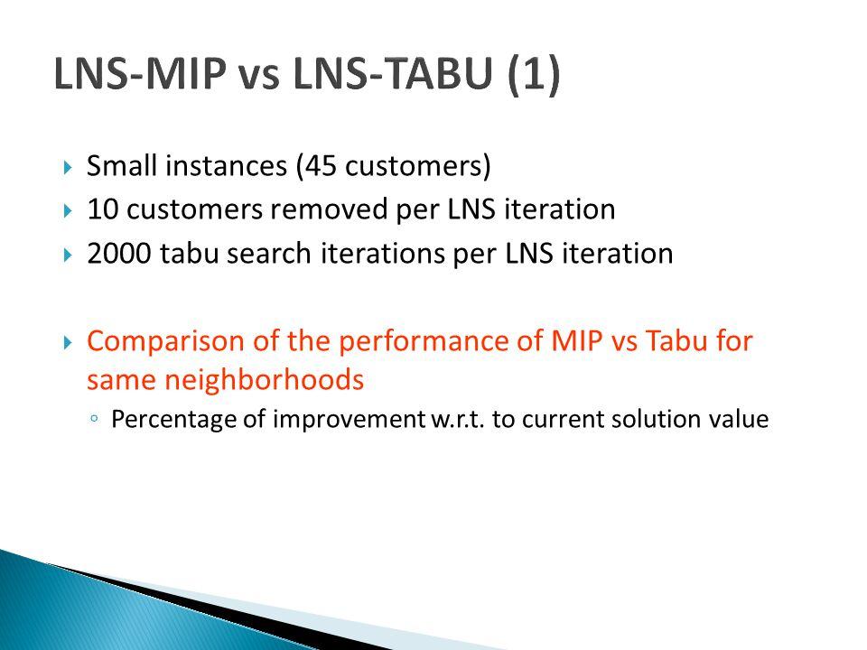 LNS-MIP vs LNS-TABU (1)  Small instances (45 customers)  10 customers removed per LNS iteration  2000 tabu search iterations per LNS iteration  Comparison of the performance of MIP vs Tabu for same neighborhoods ◦ Percentage of improvement w.r.t.