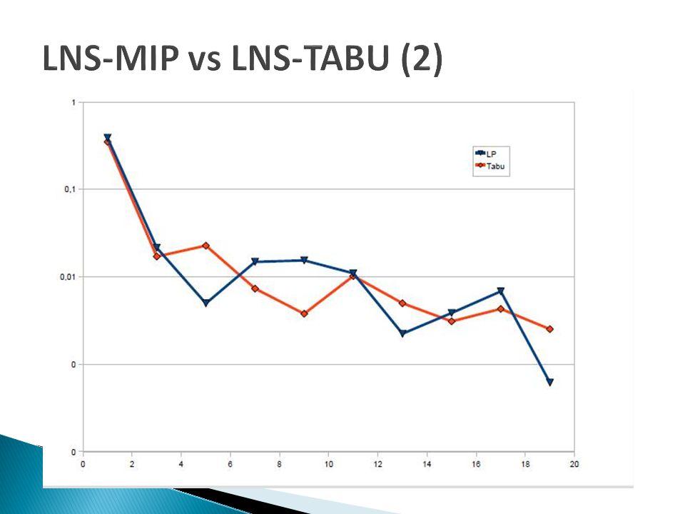 LNS-MIP vs LNS-TABU (2)