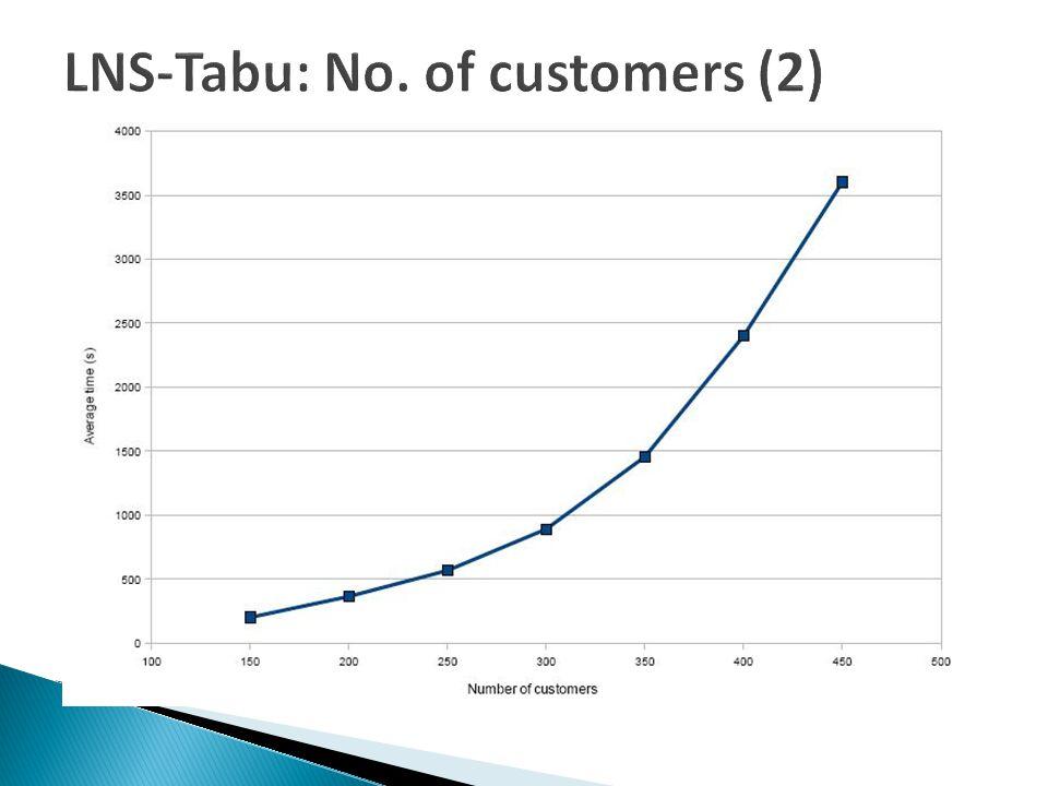 LNS-Tabu: No. of customers (2)