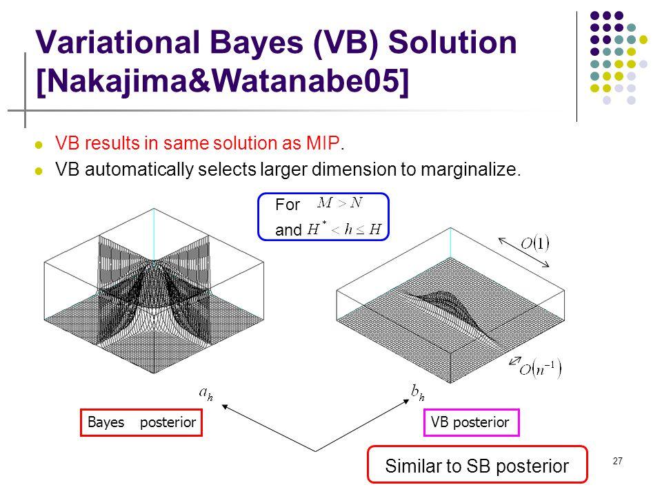 27 Variational Bayes (VB) Solution [Nakajima&Watanabe05] VB results in same solution as MIP. VB automatically selects larger dimension to marginalize.