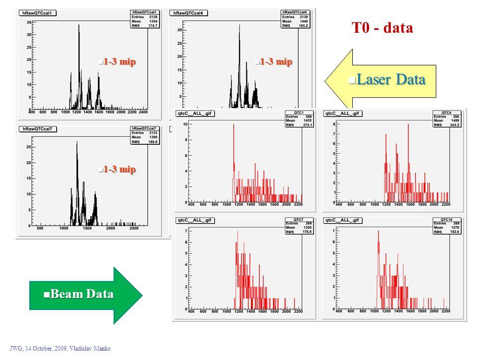 JWG, 14 October, 2009, Vladislav Manko 1-3 mip 1-3 mip Laser Data Laser Data Beam Data Beam Data T0 - data