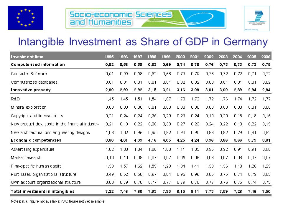 Intangible Investment as Share of GDP in Germany