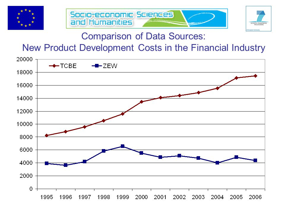 Comparison of Data Sources: New Product Development Costs in the Financial Industry