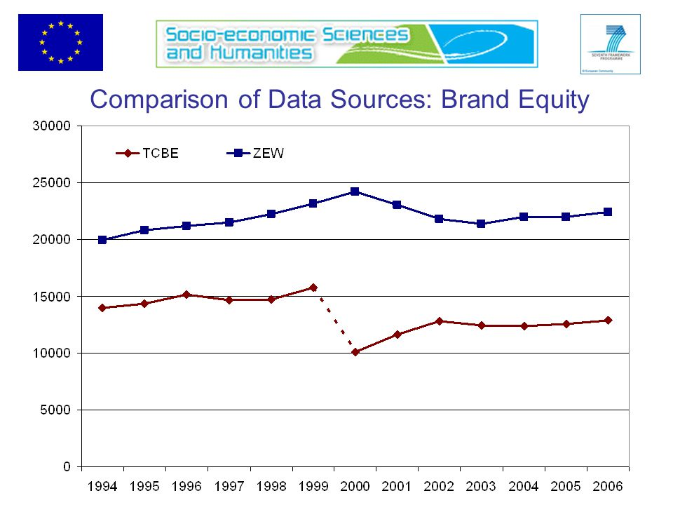 Comparison of Data Sources: Brand Equity
