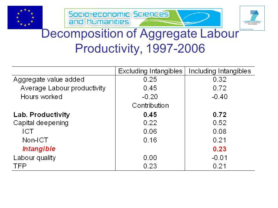 Decomposition of Aggregate Labour Productivity, 1997-2006
