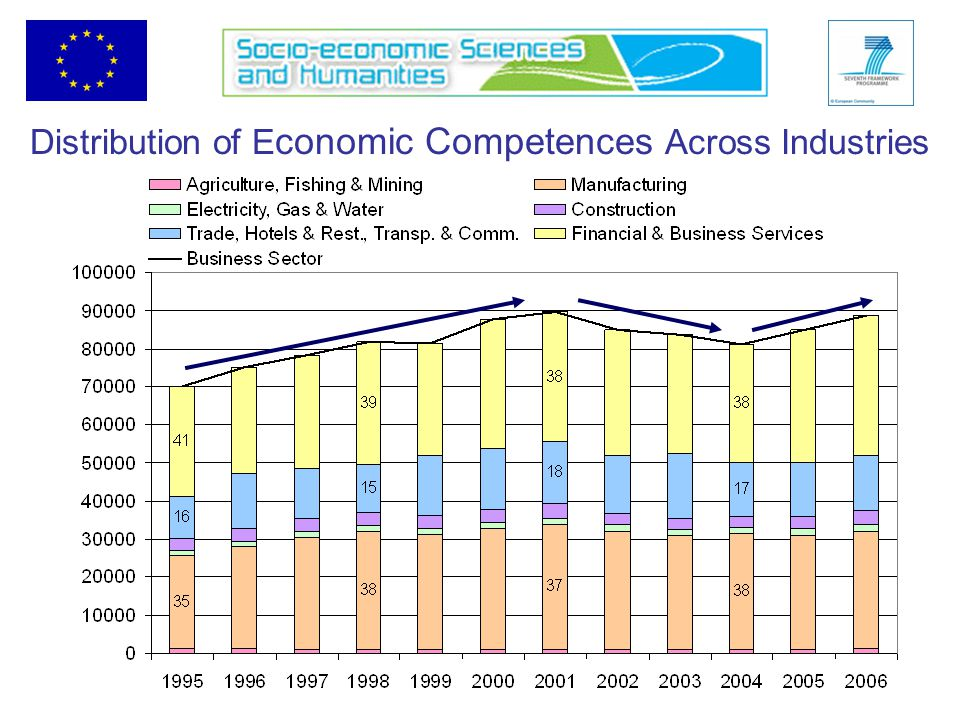 Distribution of E conomic Competences Across Industries