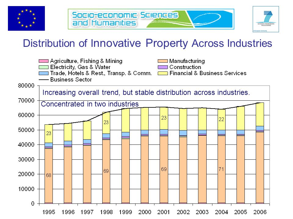 Distribution of I nnovative Property Across Industries Concentrated in two industries Increasing overall trend, but stable distribution across industries.