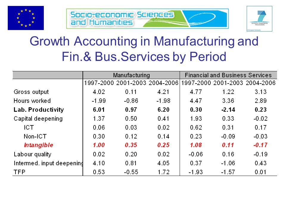 Growth Accounting in Manufacturing and Fin.& Bus.Services by Period