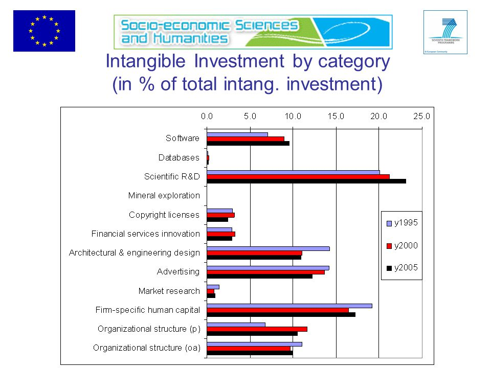 Intangible Investment by category (in % of total intang. investment)