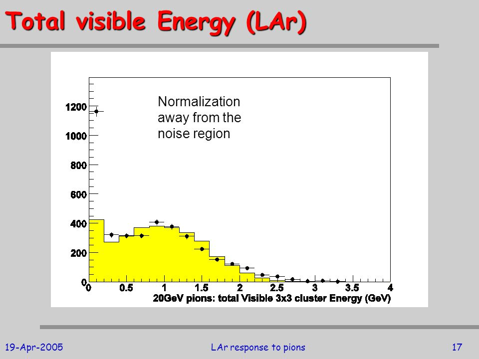 19-Apr-2005LAr response to pions17 Total visible Energy (LAr) Normalization away from the noise region