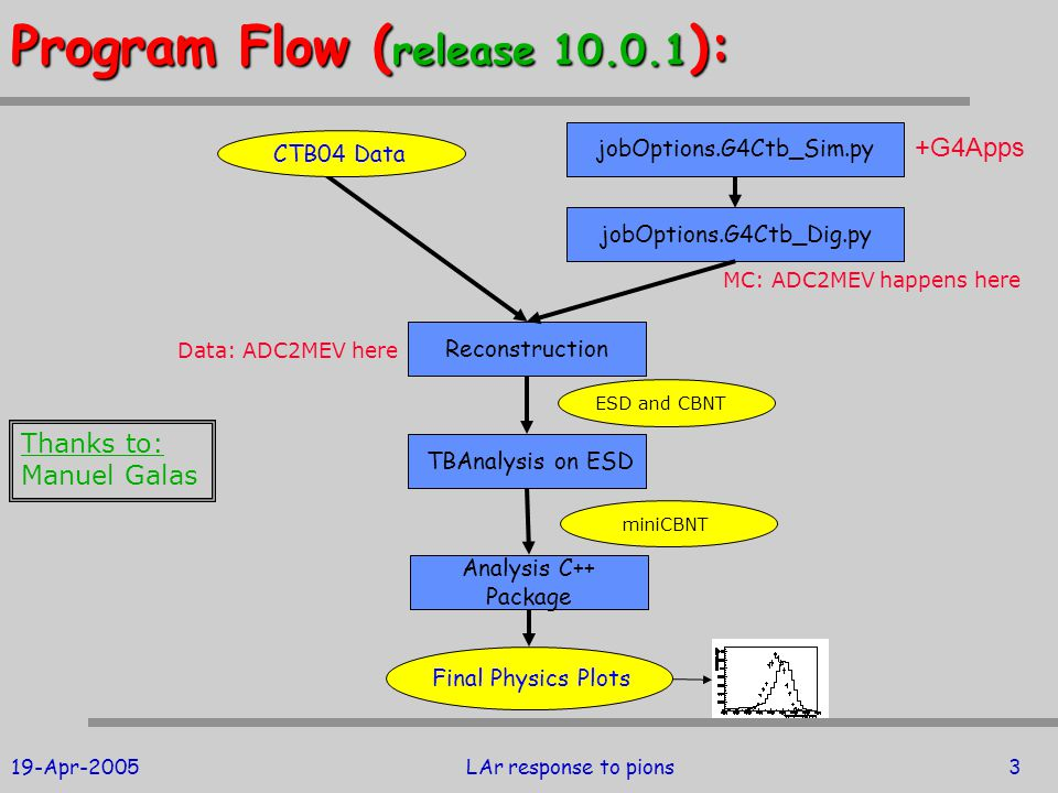 19-Apr-2005LAr response to pions3 Program Flow ( release 10.0.1 ): Analysis C++ Package MC: ADC2MEV happens here Thanks to: Manuel Galas Final Physics Plots jobOptions.G4Ctb_Dig.py Reconstruction ESD and CBNT Data: ADC2MEV here CTB04 Data jobOptions.G4Ctb_Sim.py TBAnalysis on ESD miniCBNT +G4Apps