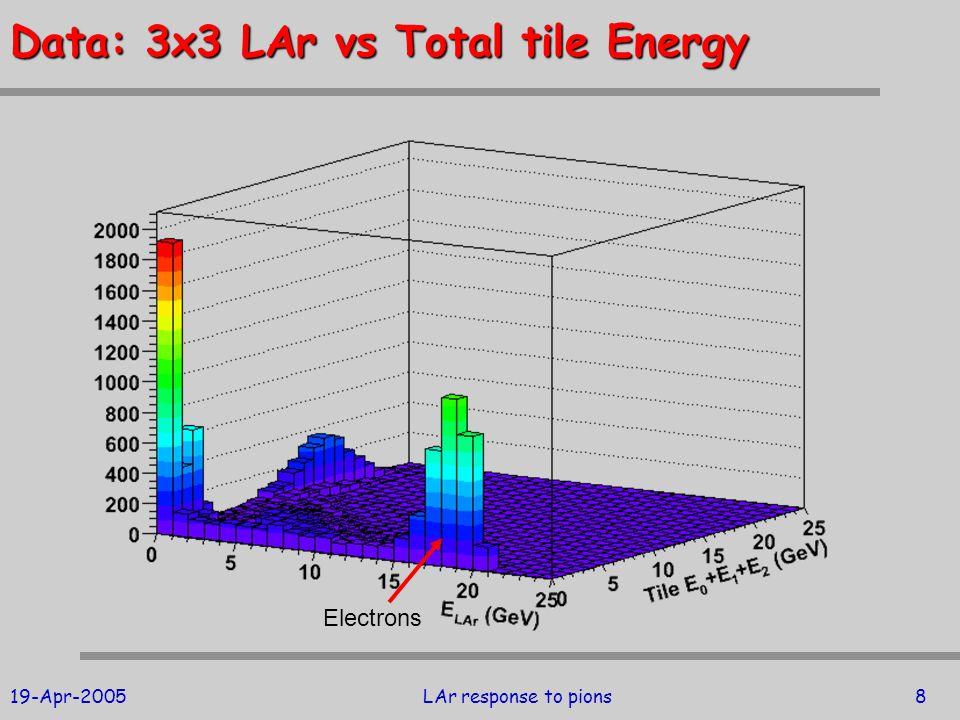19-Apr-2005LAr response to pions8 Data: 3x3 LAr vs Total tile Energy Electrons