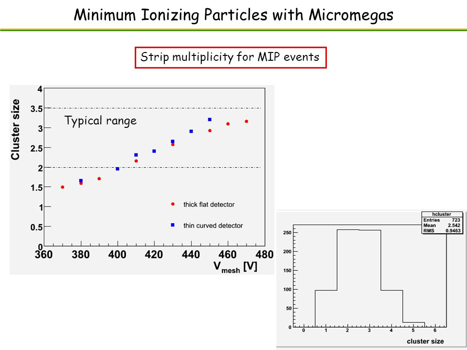 Minimum Ionizing Particles with Micromegas Strip multiplicity for MIP events Typical range