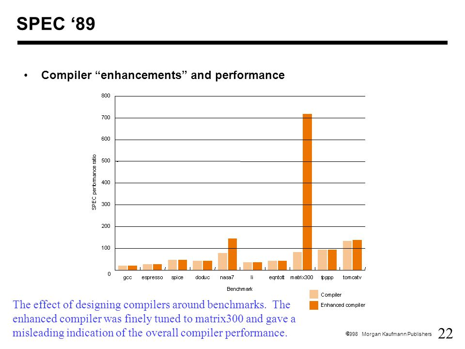 22  1998 Morgan Kaufmann Publishers SPEC '89 Compiler enhancements and performance The effect of designing compilers around benchmarks.