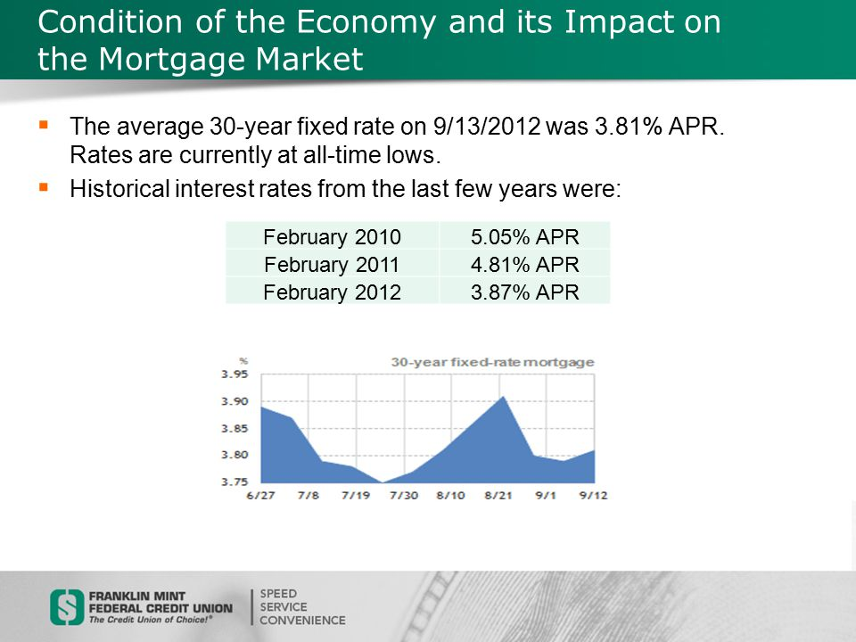 Condition of the Economy and its Impact on the Mortgage Market  Rates have been relatively steady over the last few weeks with the 30-year fixed rate being offered at 3.500% or 3.375% for first time buyers  Existing home prices fell again in 2011, but not as much as previous years: YearMedian PricePercentage Change 2008$198,100N/A 2009$172,500-12.92% 2010$172,900+0.023% 2011$164,200-5.03%